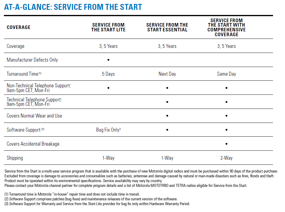 Service from the Start for Devices At a Glance