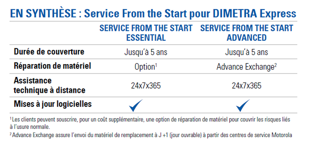 Service from the Start for DIMETRA EXPRESS Systems At a Glance