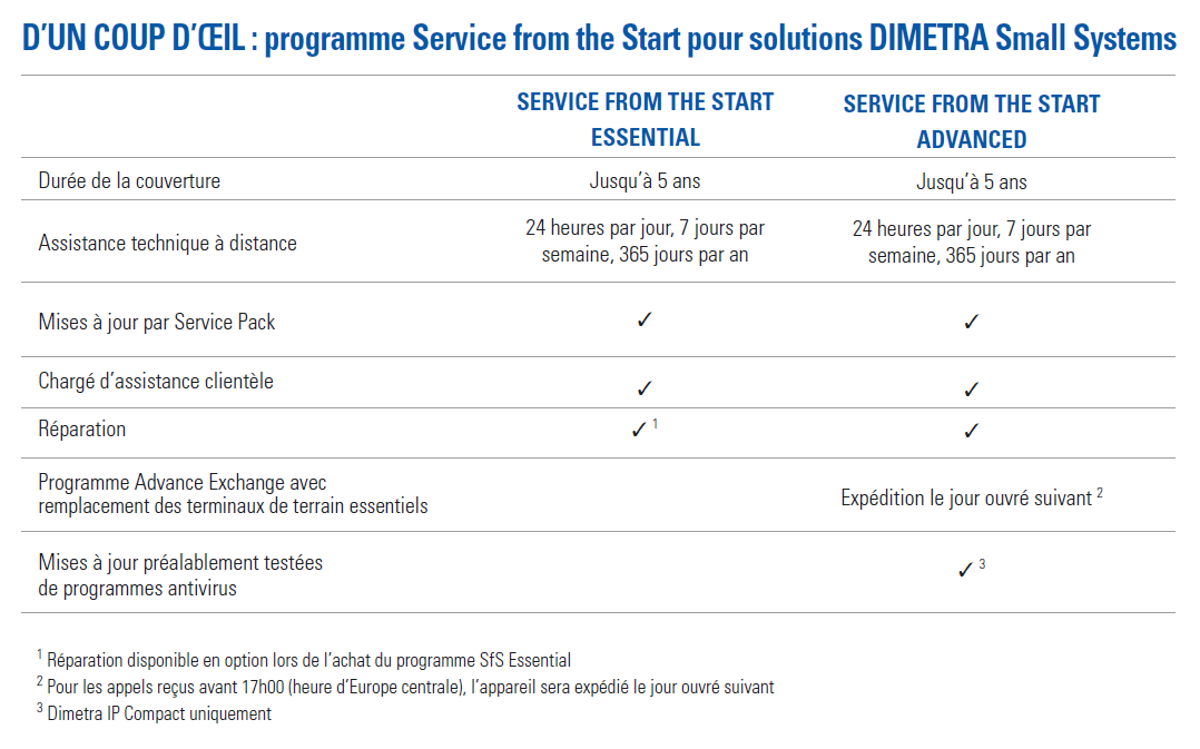 Service from the Start for Systems At a Glance