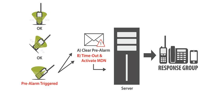 man-down notifier