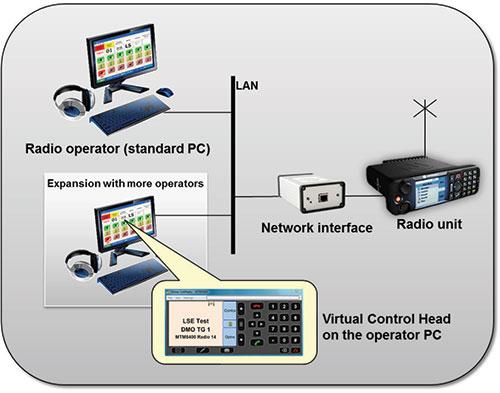 Mimer SoftRadio (TETRA) - Motorola Solutions Asia Pacific