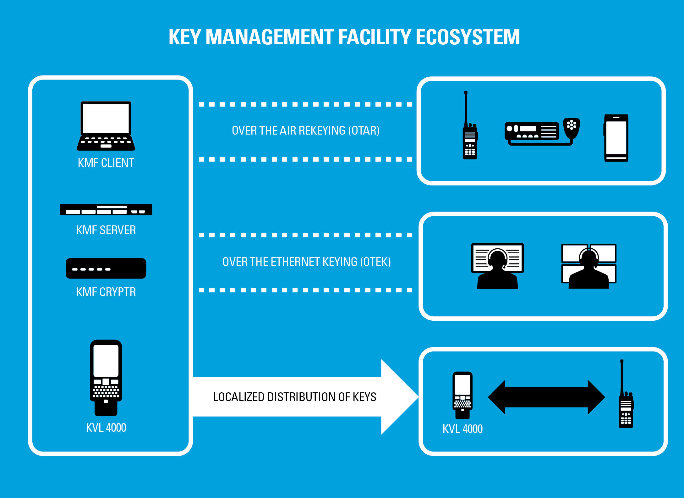 TETRA Key Management Facility Ecosystem
