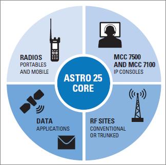 Motorola Astro 25 Software - architectureletter