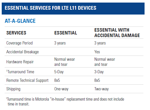 Essential Services for LEX L11 At a Glance