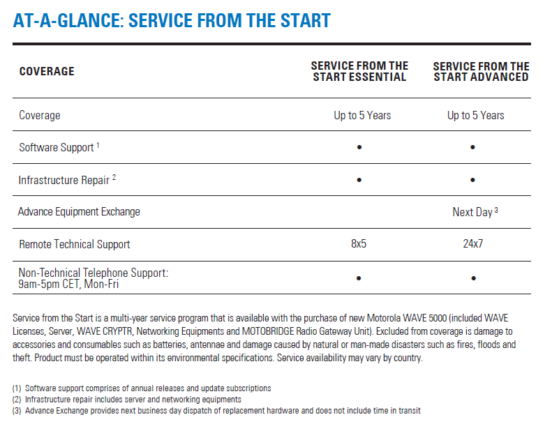 Service from the Start for WAVE 5000 At a Glance