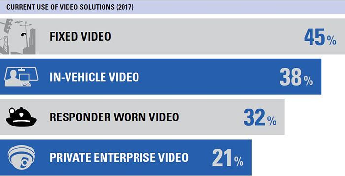 video use