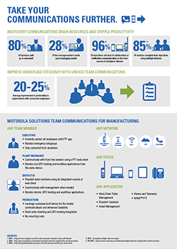Infographic: Team Communications Designed for Manufacturing