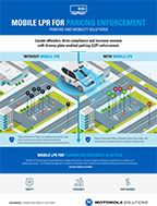 Mobile LPR for Parking Enforcement Infographic
