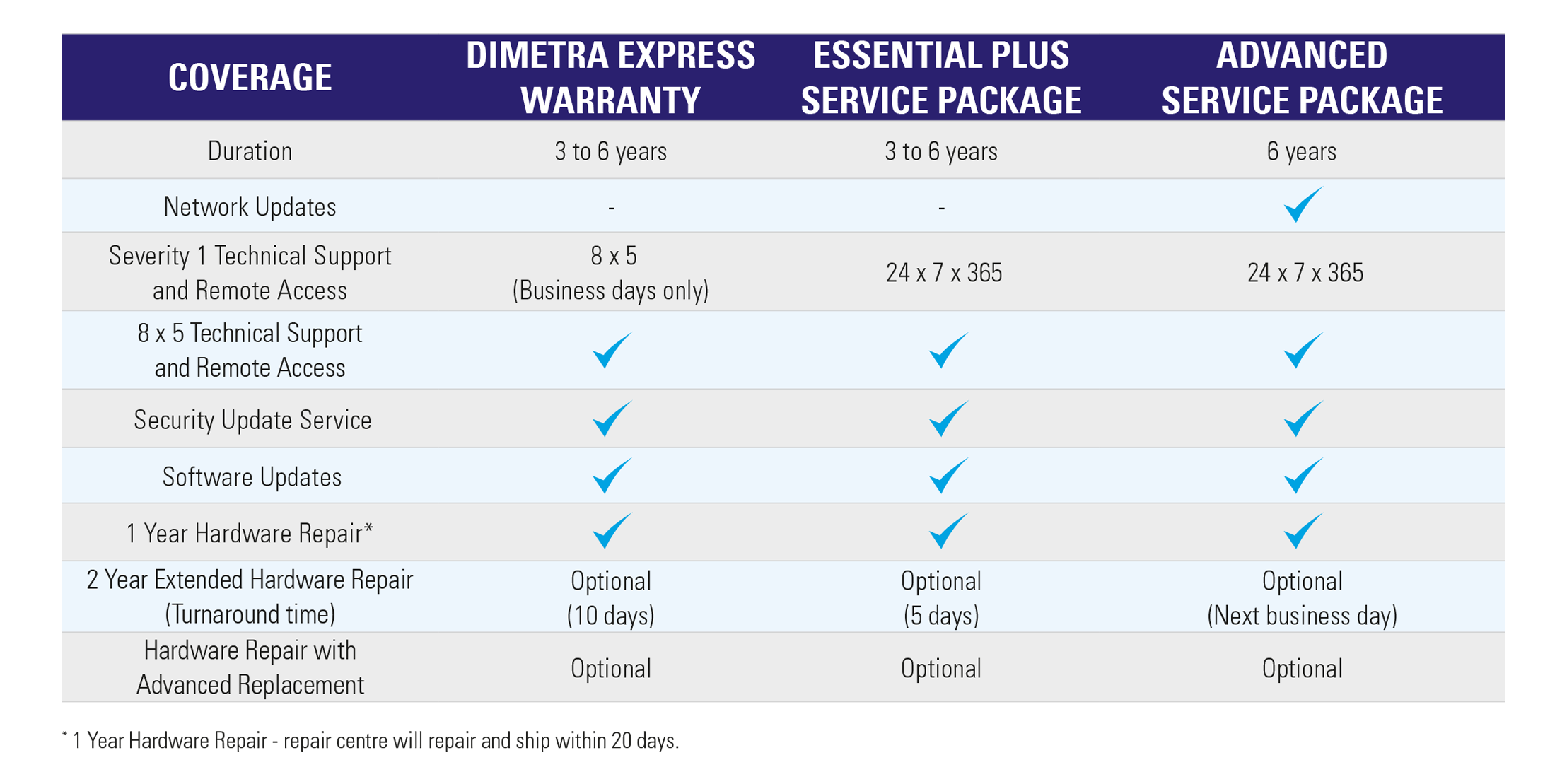 DIMETRA Express Services Table